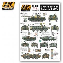 Russian Modern tamks and AFVs 1:35